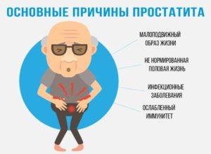Простатита симптомы у мужчин лечение пожилых людей