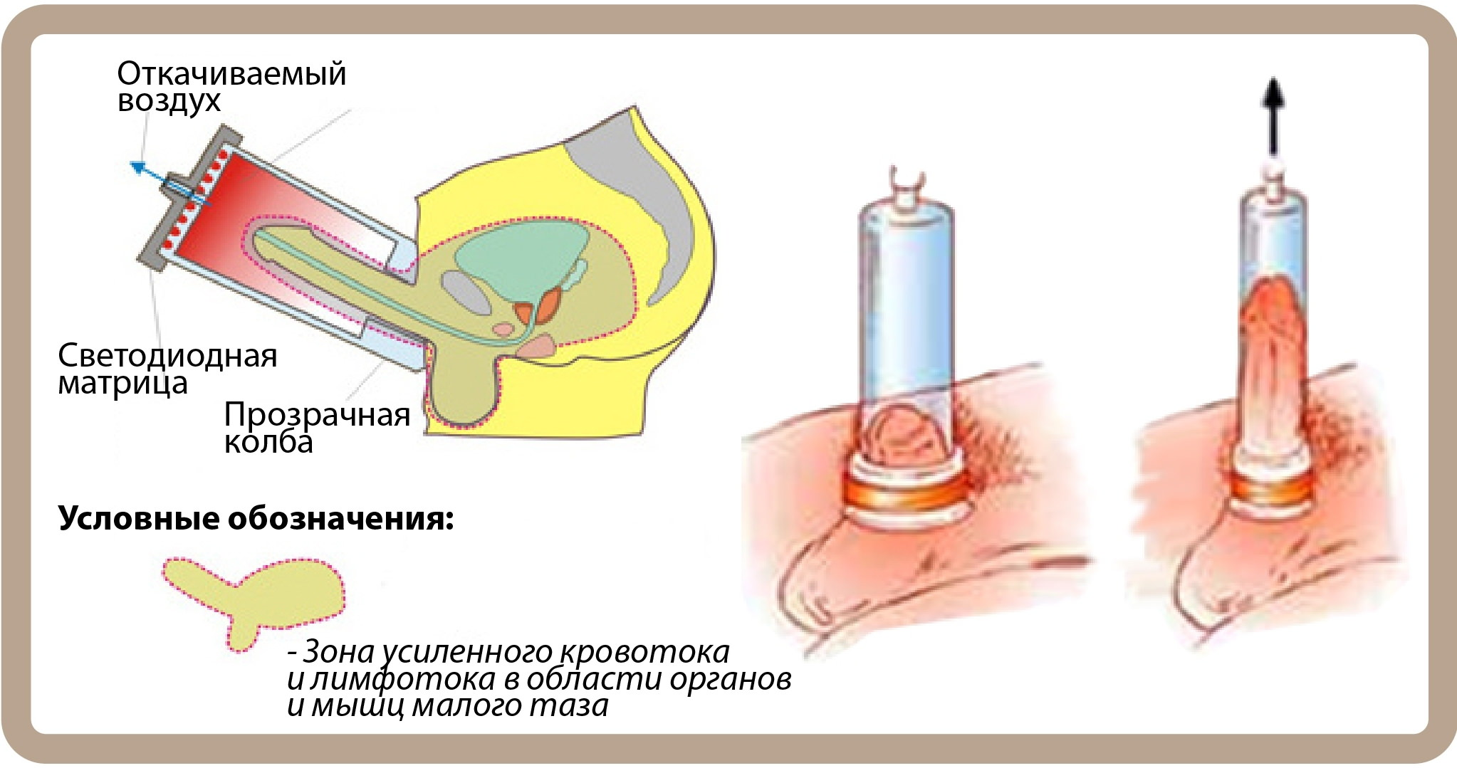 Принцип действия таблеток